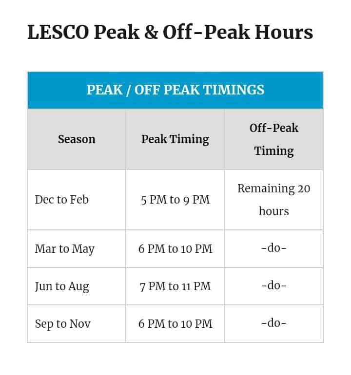 lesco peak hours
